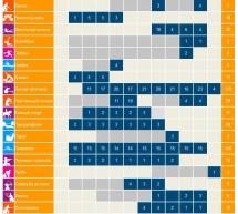 Программа соревнований паралимпийских игр. Лондон 2012.